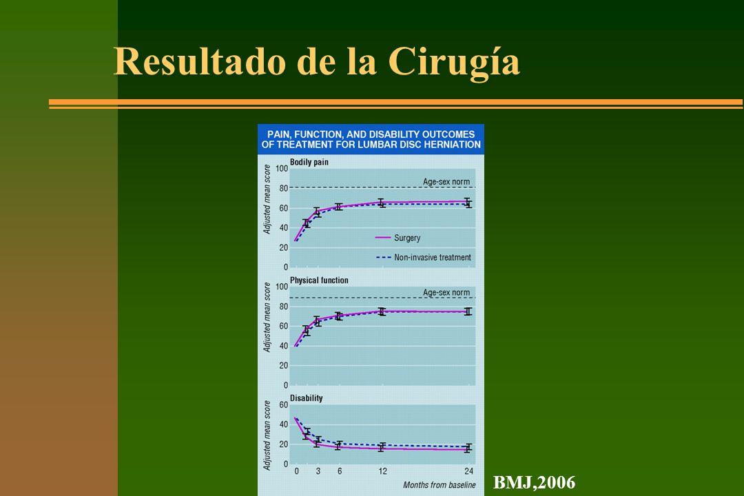 Resultado de la Cirugía BMJ,2006
