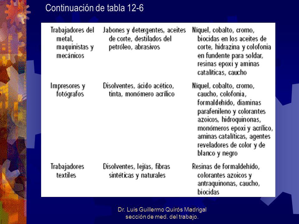 Dr. Luis Guillermo Quirós Madrigal sección de med. del trabajo. Continuación de tabla 12-6