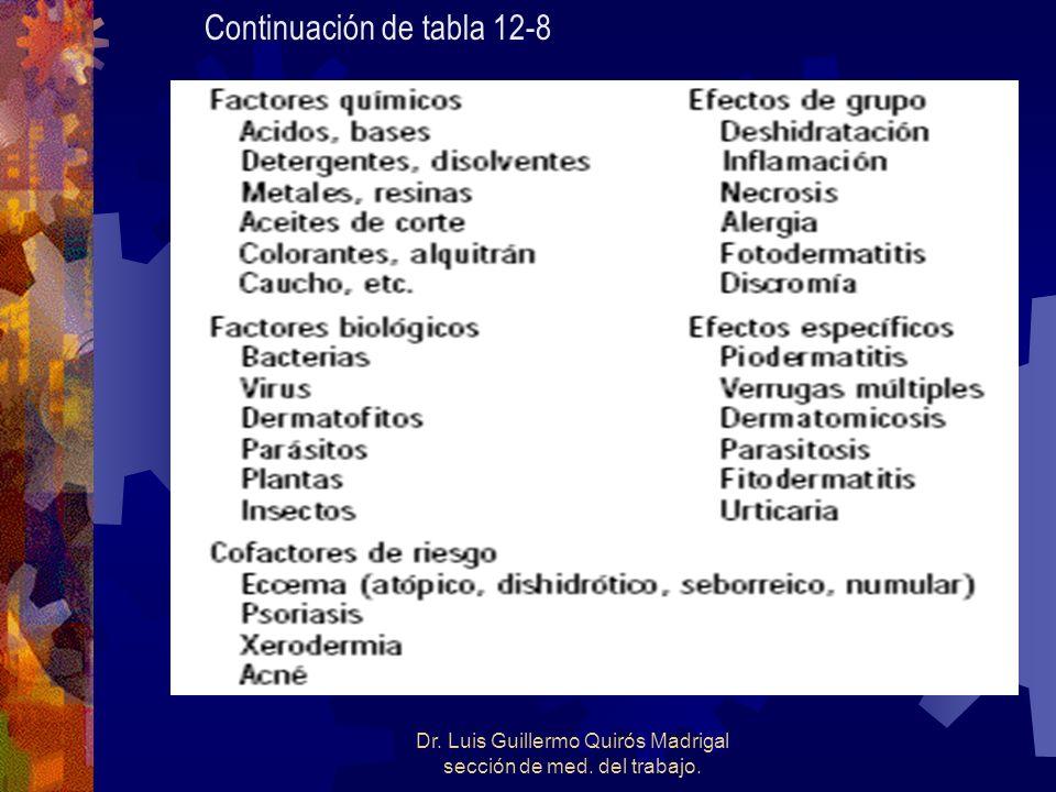 Continuación de tabla 12-8
