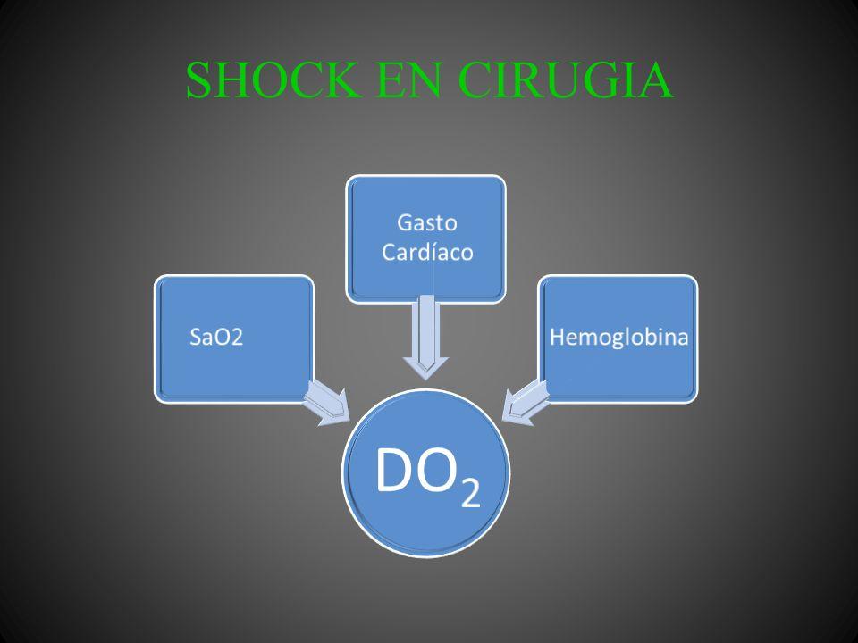 SHOCK EN CIRUGIA Tensión Arterial y pulso Frialdad Piel húmeda No distensión yugular Disminución del gasto urinario Alteración en el estado mental Clínicamente