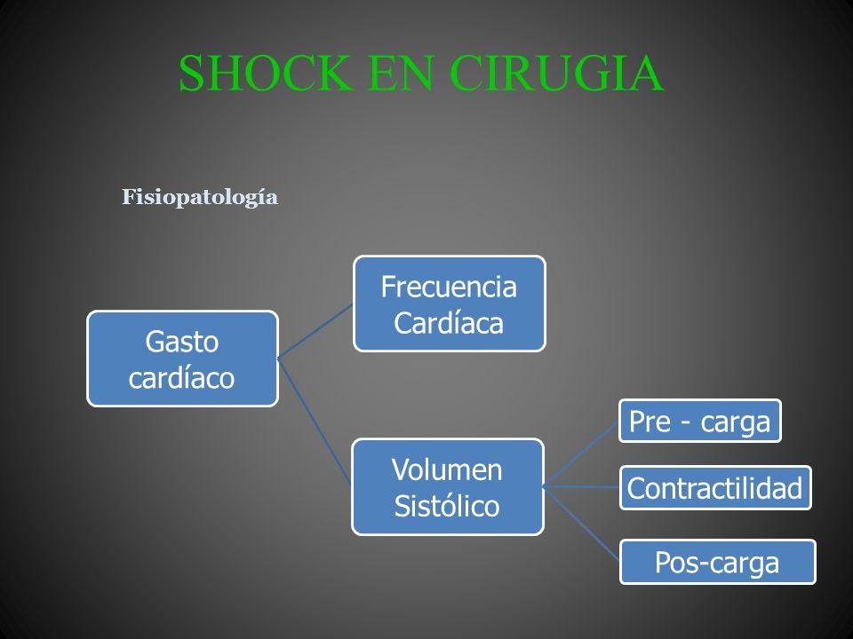 SHOCK EN CIRUGIA Pérdida de volumen circulante, internamente o externamente Clasificación: Hipovolémico ( Hemorrágico) Hemotorax Hemoperitoneo Hematomas Retroperitoneales Fracturas de huesos largos