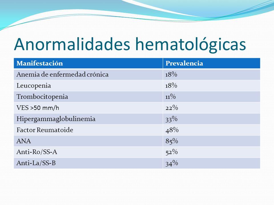 Anormalidades hematológicas ManifestaciónPrevalencia Anemia de enfermedad crónica18% Leucopenia18% Trombocitopenia11% VES >50 mm/h22% Hipergammaglobul