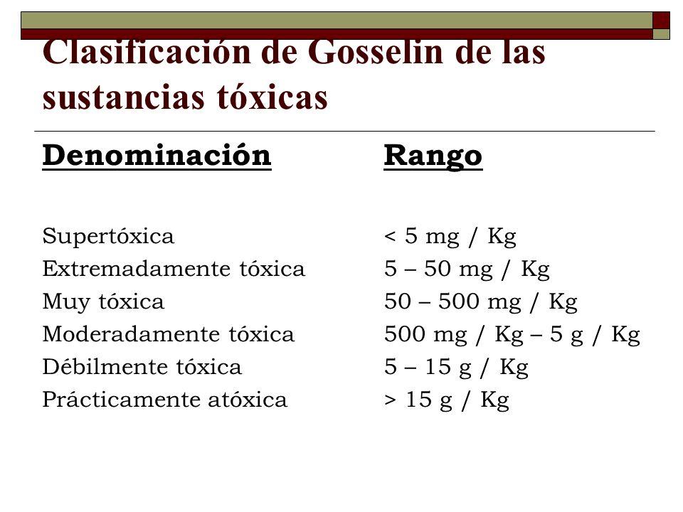 Clasificación de Gosselin de las sustancias tóxicas DenominaciónRango Supertóxica < 5 mg / Kg Extremadamente tóxica 5 – 50 mg / Kg Muy tóxica50 – 500 mg / Kg Moderadamente tóxica 500 mg / Kg – 5 g / Kg Débilmente tóxica5 – 15 g / Kg Prácticamente atóxica > 15 g / Kg