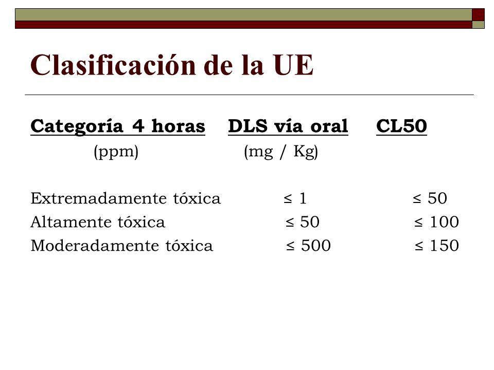 Clasificación de la UE Categoría 4 horas DLS vía oral CL50 (ppm) (mg / Kg) Extremadamente tóxica 1 50 Altamente tóxica 50 100 Moderadamente tóxica 500 150