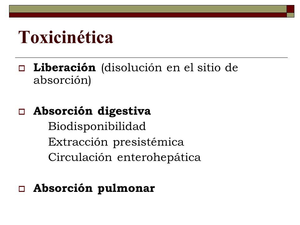 Toxicinética Liberación (disolución en el sitio de absorción) Absorción digestiva Biodisponibilidad Extracción presistémica Circulación enterohepática Absorción pulmonar