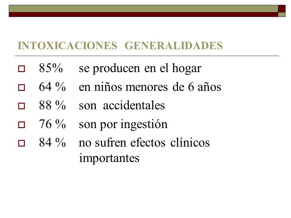INTOXICACIONES GENERALIDADES 85% se producen en el hogar 64 % en niños menores de 6 años 88 % son accidentales 76 % son por ingestión 84 % no sufren efectos clínicos importantes