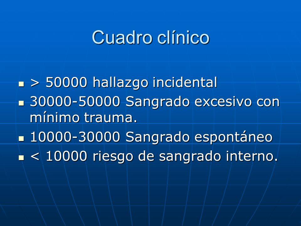 Cuadro clínico > 50000 hallazgo incidental > 50000 hallazgo incidental 30000-50000 Sangrado excesivo con mínimo trauma. 30000-50000 Sangrado excesivo