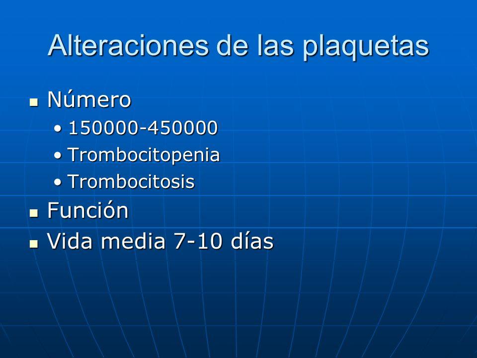 Alteraciones de las plaquetas Número Número 150000-450000150000-450000 TrombocitopeniaTrombocitopenia TrombocitosisTrombocitosis Función Función Vida