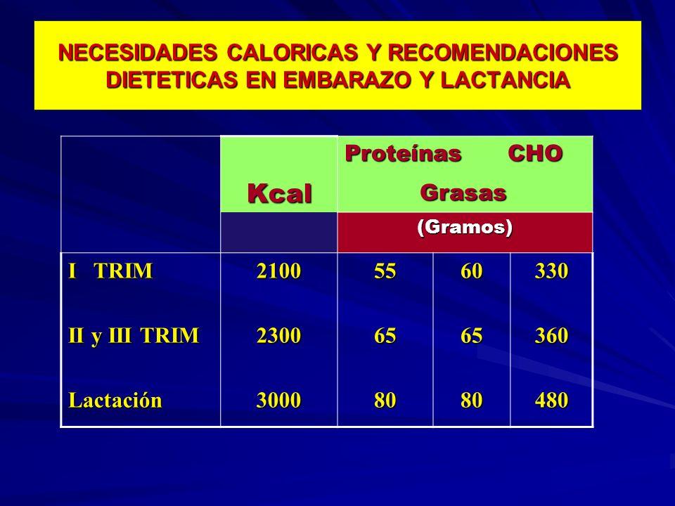 NECESIDADES CALORICAS Y RECOMENDACIONES DIETETICAS EN EMBARAZO Y LACTANCIA Kcal Proteínas CHO Grasas Grasas (Gramos) I TRIM II y III TRIM Lactación210