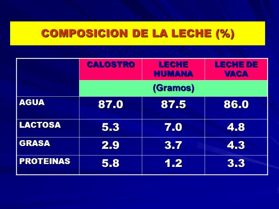 COMPOSICION DE LA LECHE (%) CALOSTRO LECHE HUMANA LECHE DE VACA (Gramos) AGUA87.087.586.0 LACTOSA5.37.04.8 GRASA2.93.74.3 PROTEINAS5.81.23.3