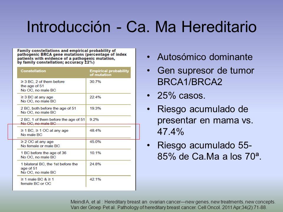 Introducción - Ca. Ma Hereditario Autosómico dominante Gen supresor de tumor BRCA1/BRCA2 25% casos. Riesgo acumulado de presentar en mama vs. 47.4% Ri