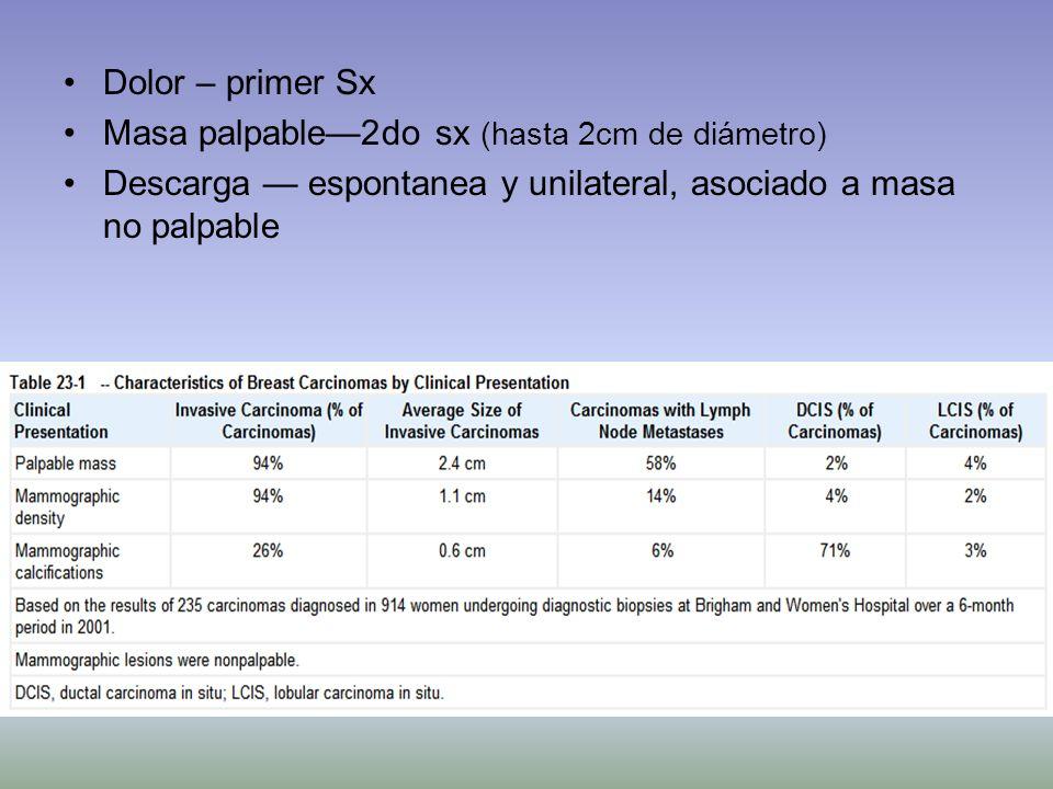 Dolor – primer Sx Masa palpable2do sx (hasta 2cm de diámetro) Descarga espontanea y unilateral, asociado a masa no palpable