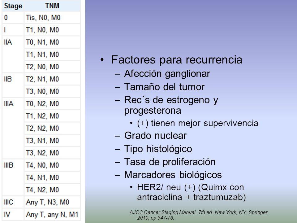 Factores para recurrencia –Afección ganglionar –Tamaño del tumor –Rec´s de estrogeno y progesterona (+) tienen mejor supervivencia –Grado nuclear –Tip