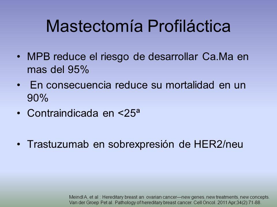 Mastectomía Profiláctica MPB reduce el riesgo de desarrollar Ca.Ma en mas del 95% En consecuencia reduce su mortalidad en un 90% Contraindicada en <25