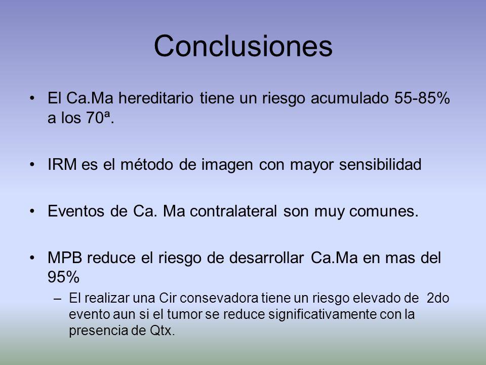 Conclusiones El Ca.Ma hereditario tiene un riesgo acumulado 55-85% a los 70ª. IRM es el método de imagen con mayor sensibilidad Eventos de Ca. Ma cont