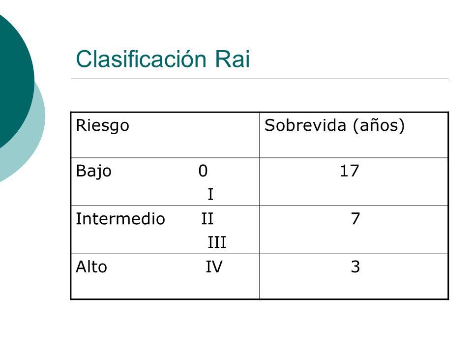Clasificación Rai RiesgoSobrevida (años) Bajo 0 I 17 Intermedio II III 7 Alto IV 3