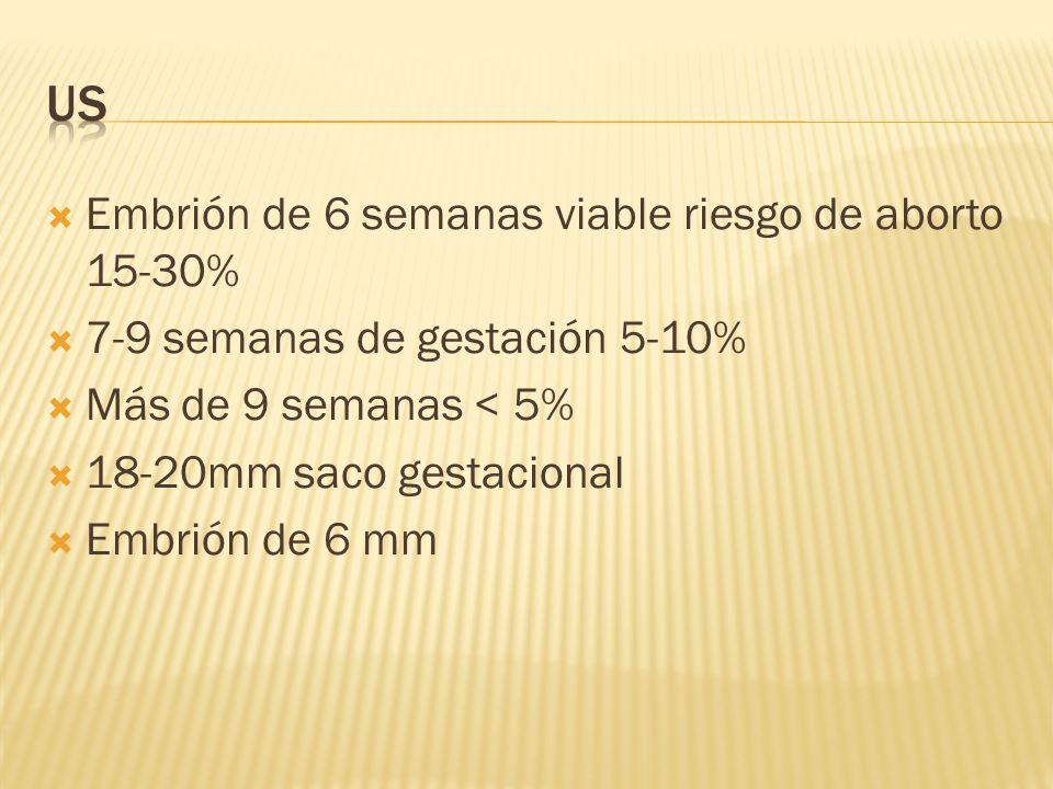 Embrión de 6 semanas viable riesgo de aborto 15-30% 7-9 semanas de gestación 5-10% Más de 9 semanas < 5% 18-20mm saco gestacional Embrión de 6 mm
