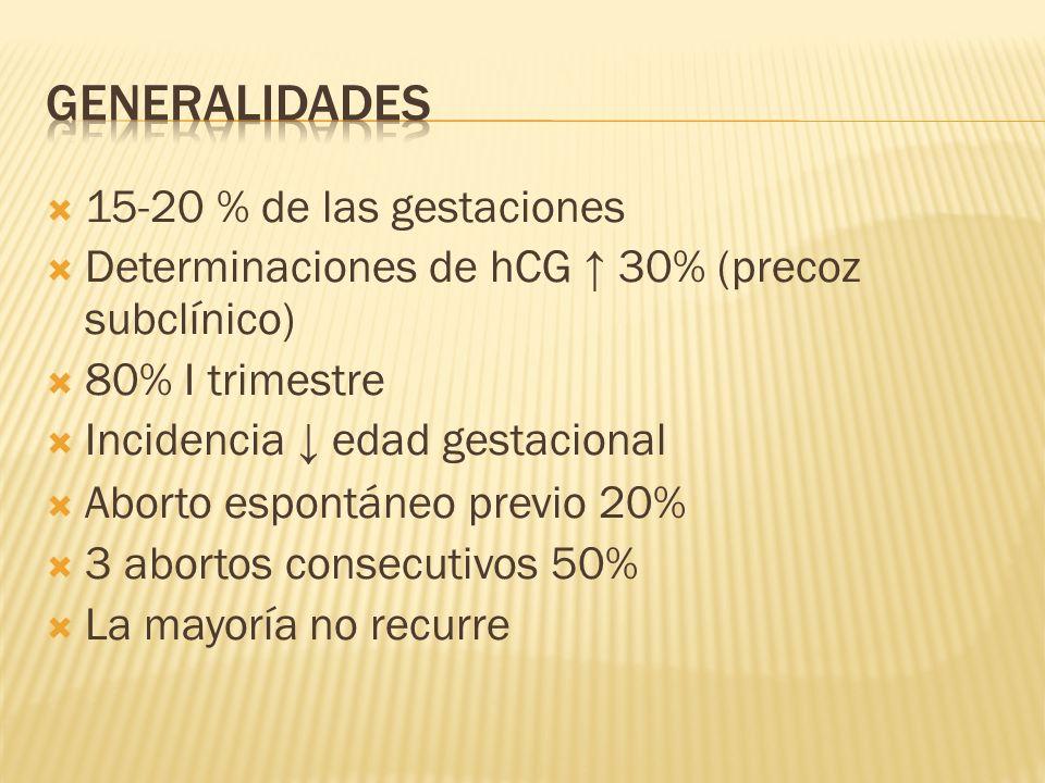 15-20 % de las gestaciones Determinaciones de hCG 30% (precoz subclínico) 80% I trimestre Incidencia edad gestacional Aborto espontáneo previo 20% 3 a