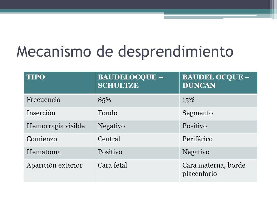 Mecanismo de desprendimiento TIPOBAUDELOCQUE – SCHULTZE BAUDEL OCQUE – DUNCAN Frecuencia85%15% InserciónFondoSegmento Hemorragia visibleNegativoPositi