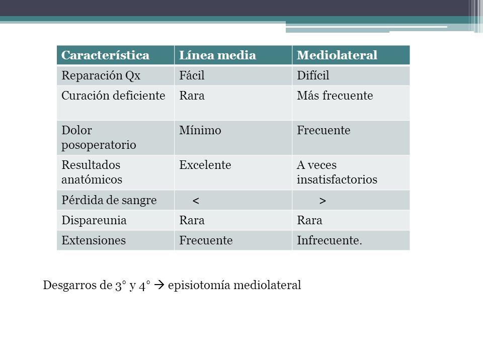 CaracterísticaLínea mediaMediolateral Reparación QxFácilDifícil Curación deficienteRaraMás frecuente Dolor posoperatorio MínimoFrecuente Resultados an
