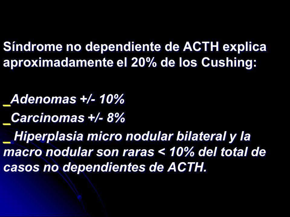 Síndrome no dependiente de ACTH explica aproximadamente el 20% de los Cushing: _Adenomas +/- 10% _Carcinomas +/- 8% _ Hiperplasia micro nodular bilate