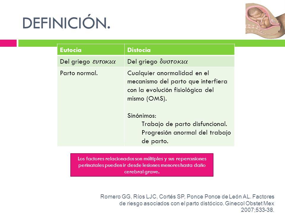 INCIDENCIA.México: 35.1% /Mundo 18.3%. Nulíparas 25%/ Multíparas 10%.