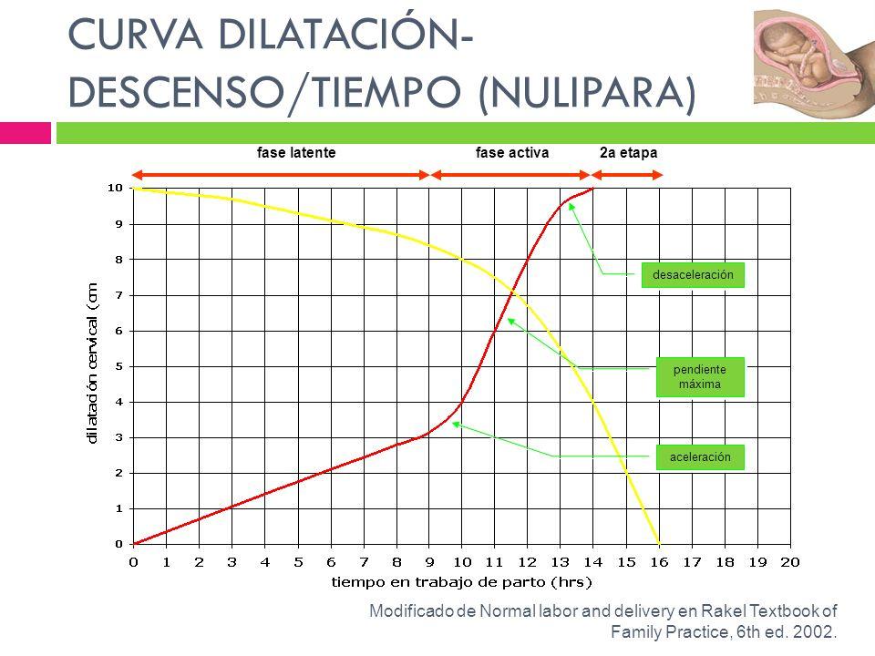 CURVA DILATACIÓN- DESCENSO/TIEMPO (NULIPARA) aceleración pendiente máxima pendiente máxima desaceleración fase latentefase activa2a etapa Modificado d
