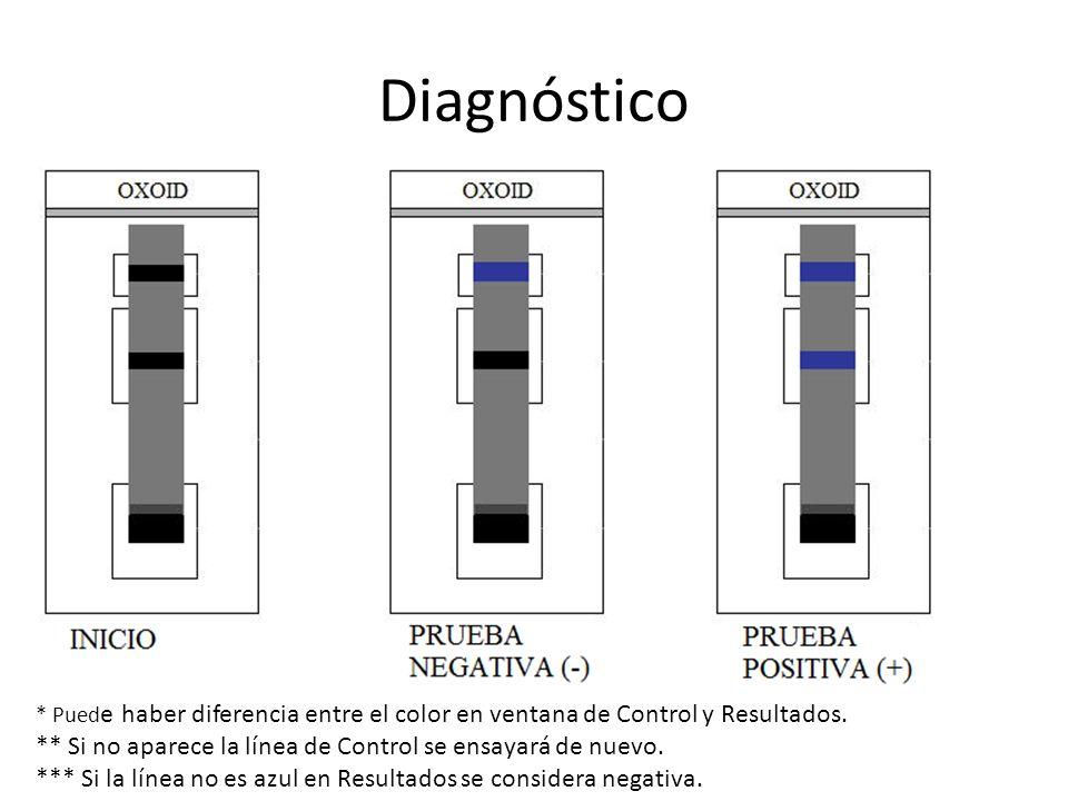 Diagnóstico * Pued e haber diferencia entre el color en ventana de Control y Resultados. ** Si no aparece la línea de Control se ensayará de nuevo. **