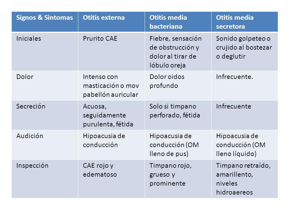 Signos & SintomasOtitis externaOtitis media bacteriana Otitis media secretora InicialesPrurito CAEFiebre, sensación de obstrucción y dolor al tirar de