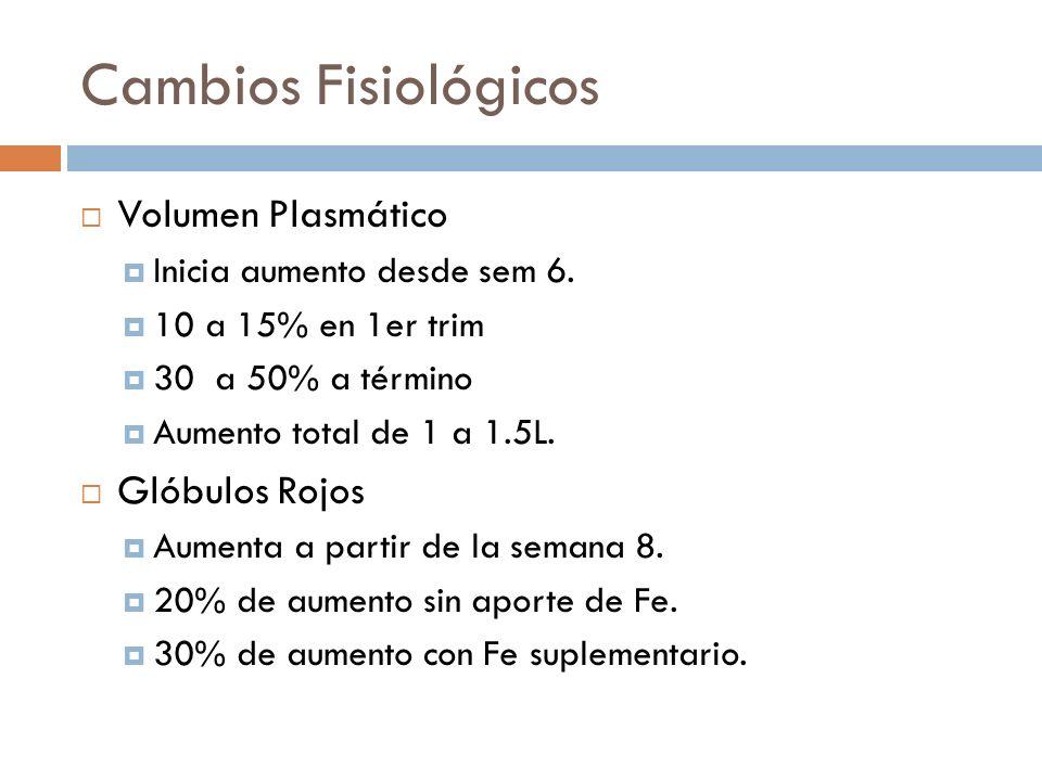 Cambios Fisiológicos Volumen Plasmático Inicia aumento desde sem 6. 10 a 15% en 1er trim 30 a 50% a término Aumento total de 1 a 1.5L. Glóbulos Rojos