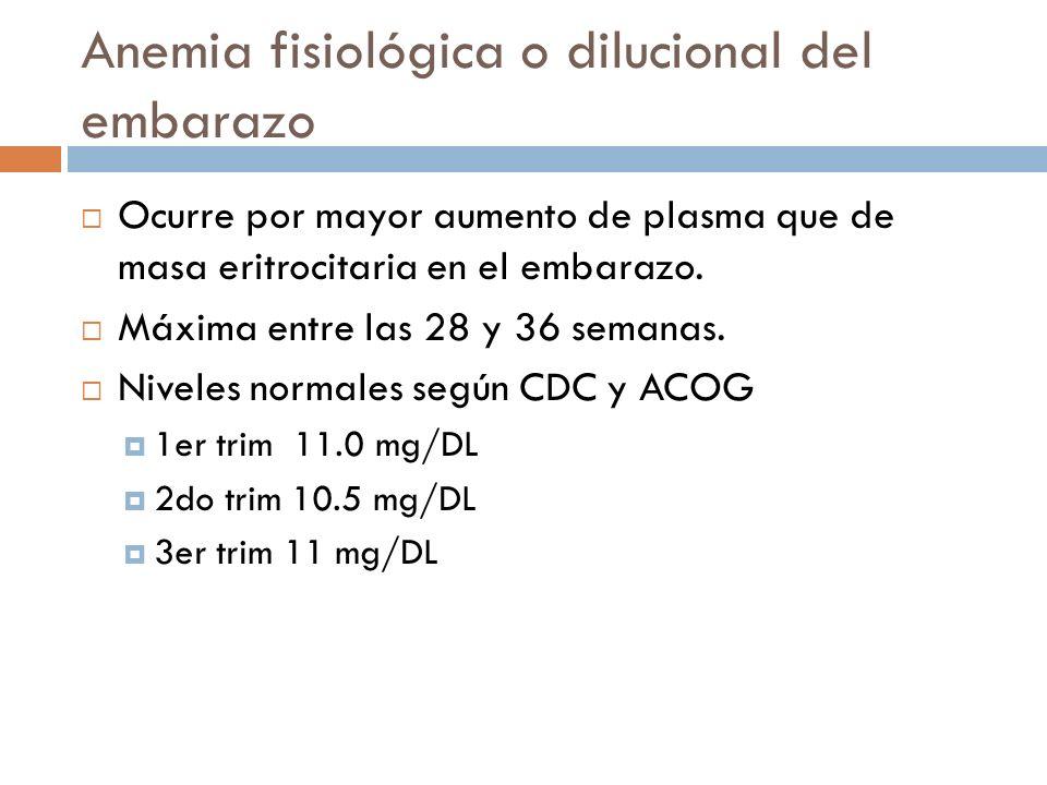 Anemia fisiológica o dilucional del embarazo Ocurre por mayor aumento de plasma que de masa eritrocitaria en el embarazo. Máxima entre las 28 y 36 sem