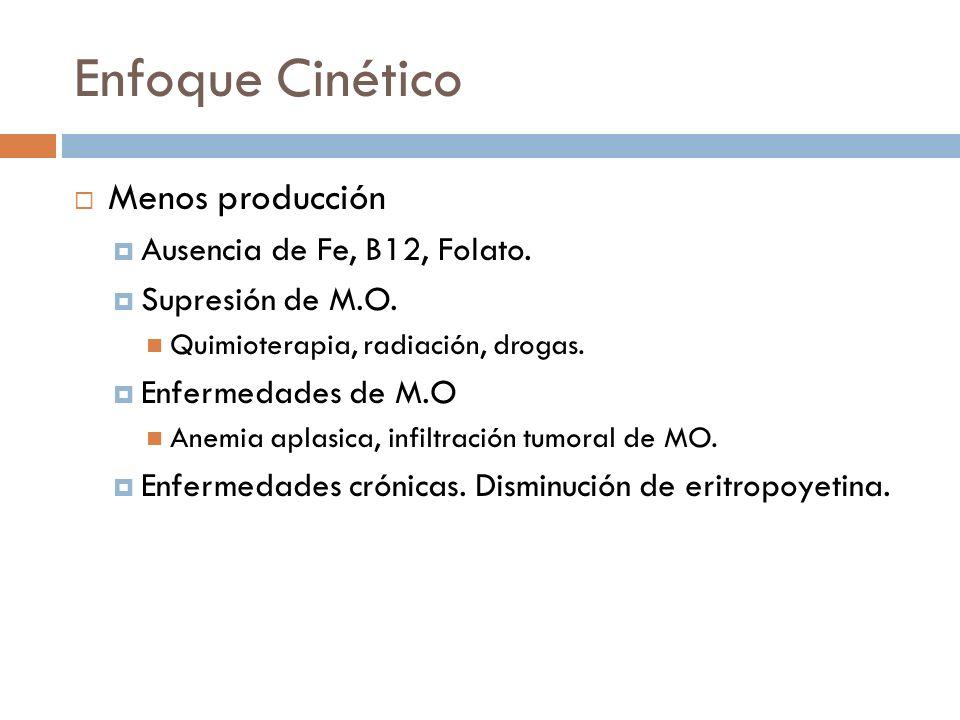 Enfoque Cinético Menos producción Ausencia de Fe, B12, Folato. Supresión de M.O. Quimioterapia, radiación, drogas. Enfermedades de M.O Anemia aplasica