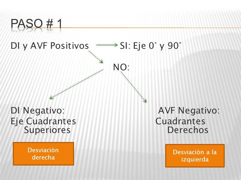 DI y AVF Positivos SI: Eje 0° y 90° NO: DI Negativo: AVF Negativo: Eje Cuadrantes Cuadrantes Superiores Derechos Desviación derecha Desviación a la iz