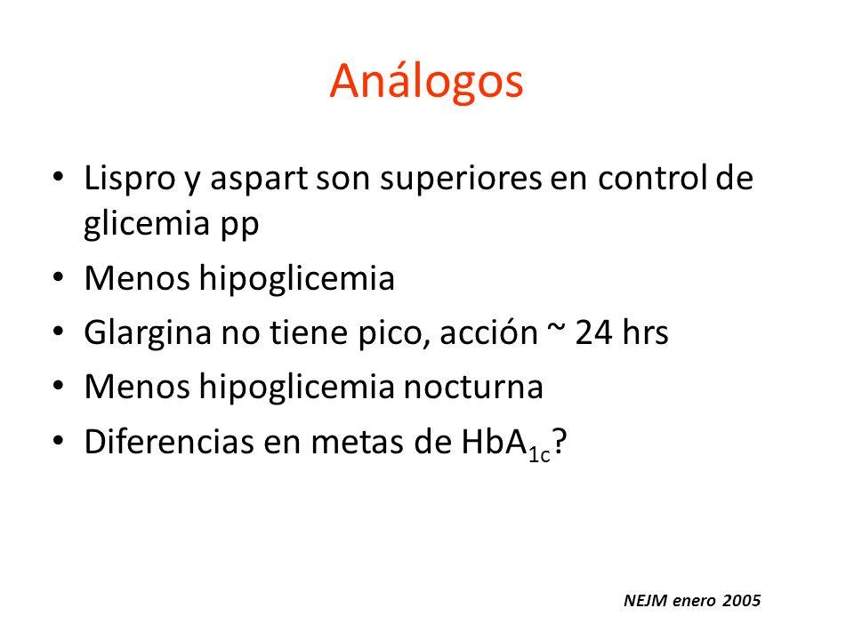 Análogos Lispro y aspart son superiores en control de glicemia pp Menos hipoglicemia Glargina no tiene pico, acción ~ 24 hrs Menos hipoglicemia noctur