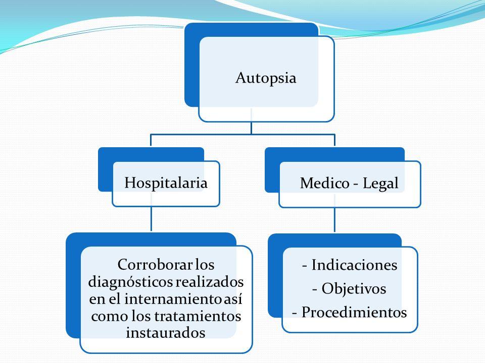 Autopsia Hospitalaria Corroborar los diagnósticos realizados en el internamiento así como los tratamientos instaurados Medico - Legal - Indicaciones -