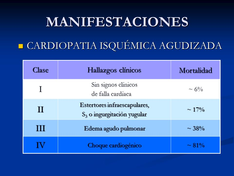 MANIFESTACIONES CARDIOPATIA ISQUÉMICA AGUDIZADA CARDIOPATIA ISQUÉMICA AGUDIZADA Clase Hallazgos clínicos Mortalidad I Sin signos clínicos de falla car