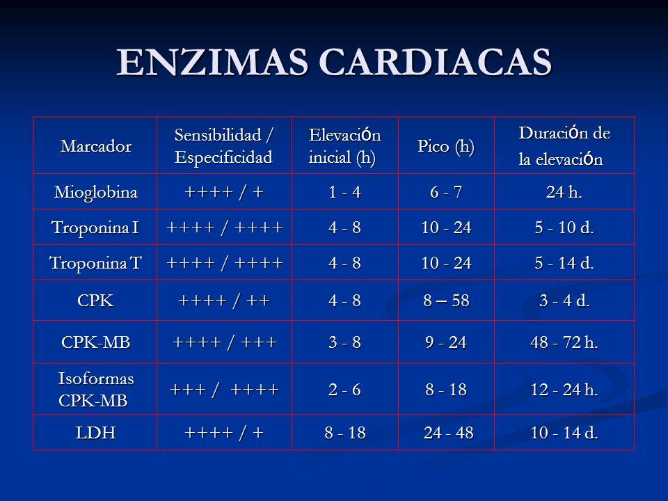 ENZIMAS CARDIACAS Marcador Sensibilidad / Especificidad Elevaci ó n inicial (h) Pico (h) Duraci ó n de la elevaci ó n Mioglobina ++++ / + 1 - 4 6 - 7