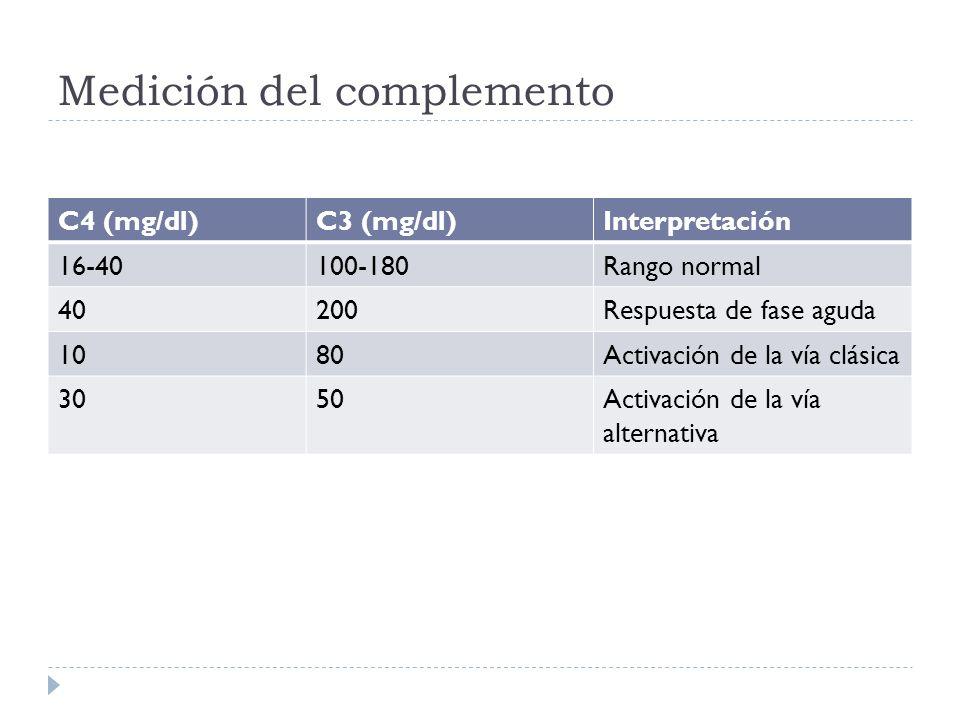 Medición del complemento C4 (mg/dl)C3 (mg/dl)Interpretación 16-40100-180Rango normal 40200Respuesta de fase aguda 1080Activación de la vía clásica 305
