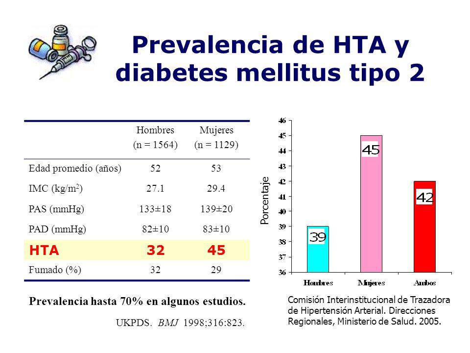 Prevalencia de HTA y diabetes mellitus tipo 2 Hombres (n = 1564) Mujeres (n = 1129) Edad promedio (años)5253 IMC (kg/m 2 )27.129.4 PAS (mmHg)133±18139
