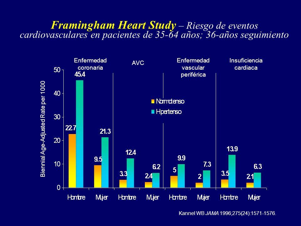 Framingham Heart Study – Riesgo de eventos cardiovasculares en pacientes de 35-64 años; 36-años seguimiento Enfermedad coronaria AVC Enfermedad vascul