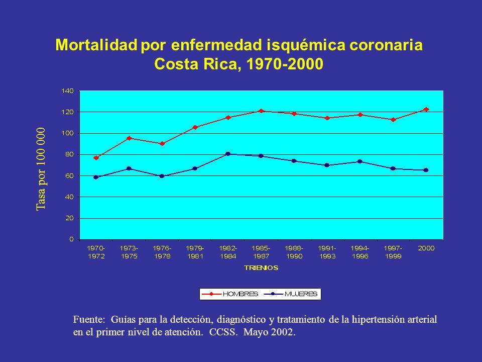 Mortalidad por enfermedad isquémica coronaria Costa Rica, 1970-2000 Tasa por 100 000 Fuente: Guías para la detección, diagnóstico y tratamiento de la