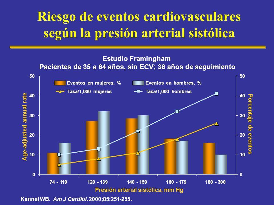 Riesgo de eventos cardiovasculares según la presión arterial sistólica 0 10 20 30 40 50 74 - 119120 - 139140 - 159160 - 179180 - 300 Presión arterial
