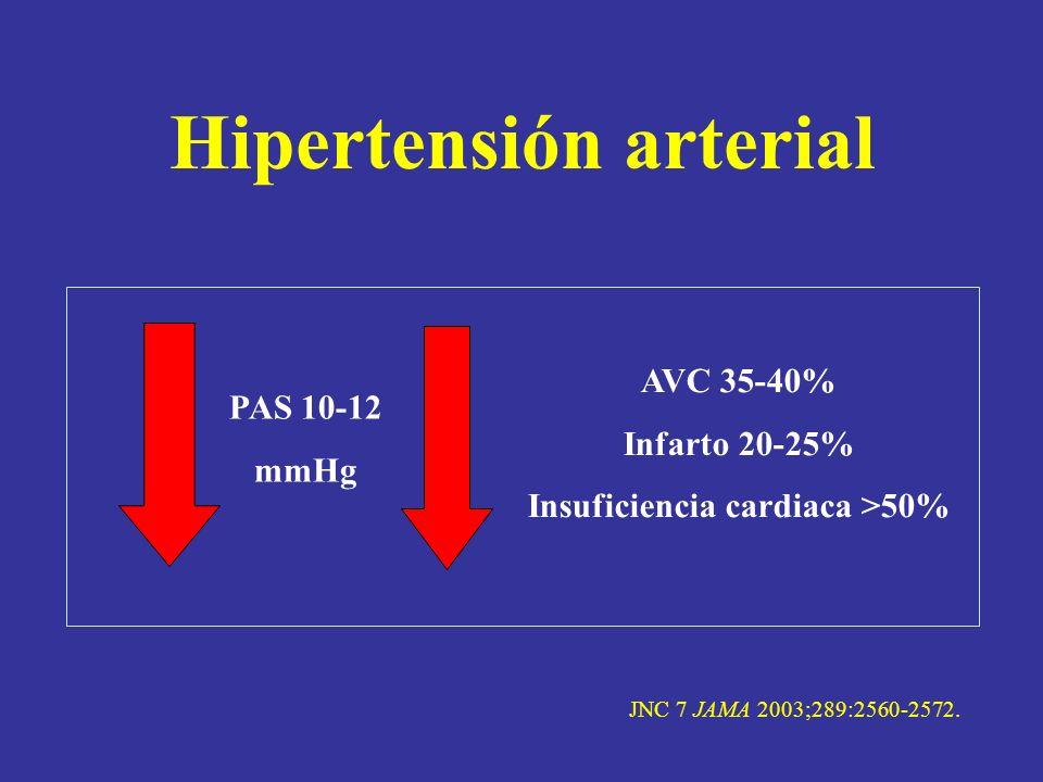 Hipertensión arterial PAS 10-12 mmHg AVC 35-40% Infarto 20-25% Insuficiencia cardiaca >50% JNC 7 JAMA 2003;289:2560-2572.