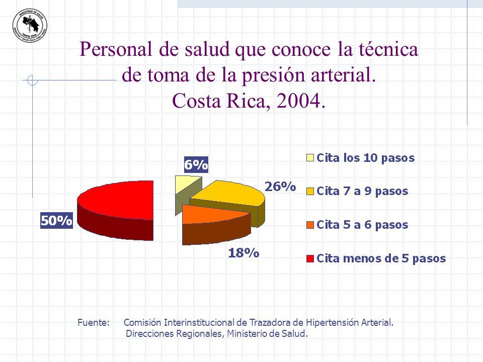 Fuente: Comisión Interinstitucional de Trazadora de Hipertensión Arterial. Direcciones Regionales, Ministerio de Salud. Personal de salud que conoce l