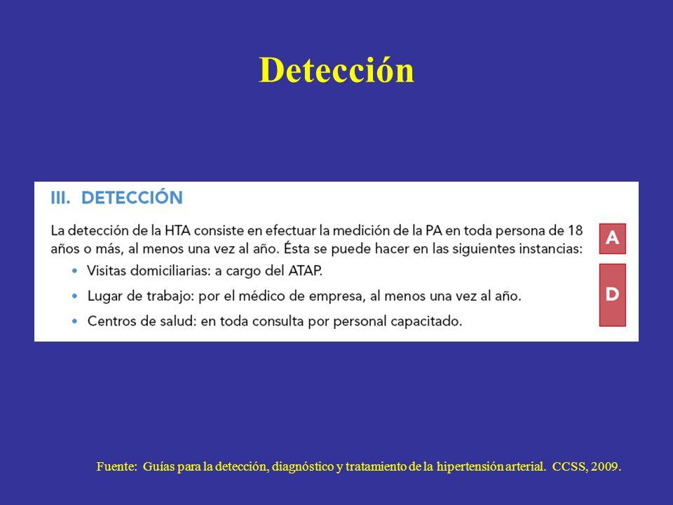 Detección Fuente: Guías para la detección, diagnóstico y tratamiento de la hipertensión arterial. CCSS, 2009.