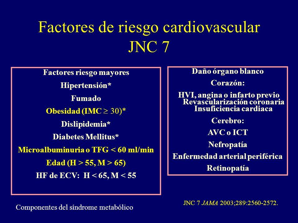 Factores de riesgo cardiovascular JNC 7 Factores riesgo mayores Hipertensión* Fumado Obesidad (IMC 30)* Dislipidemia* Diabetes Mellitus* Microalbuminu