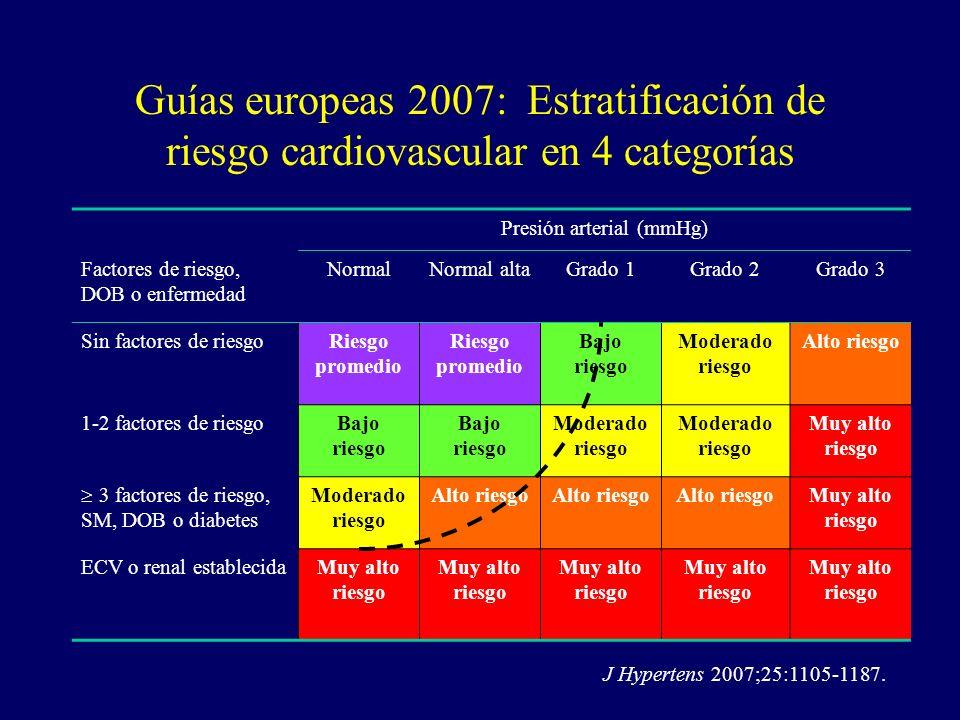 Guías europeas 2007: Estratificación de riesgo cardiovascular en 4 categorías Presión arterial (mmHg) Factores de riesgo, DOB o enfermedad NormalNorma