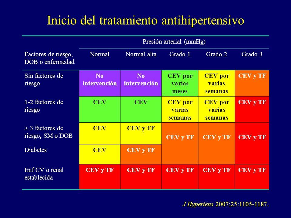 Inicio del tratamiento antihipertensivo Presión arterial (mmHg) Factores de riesgo, DOB o enfermedad NormalNormal altaGrado 1Grado 2Grado 3 Sin factor