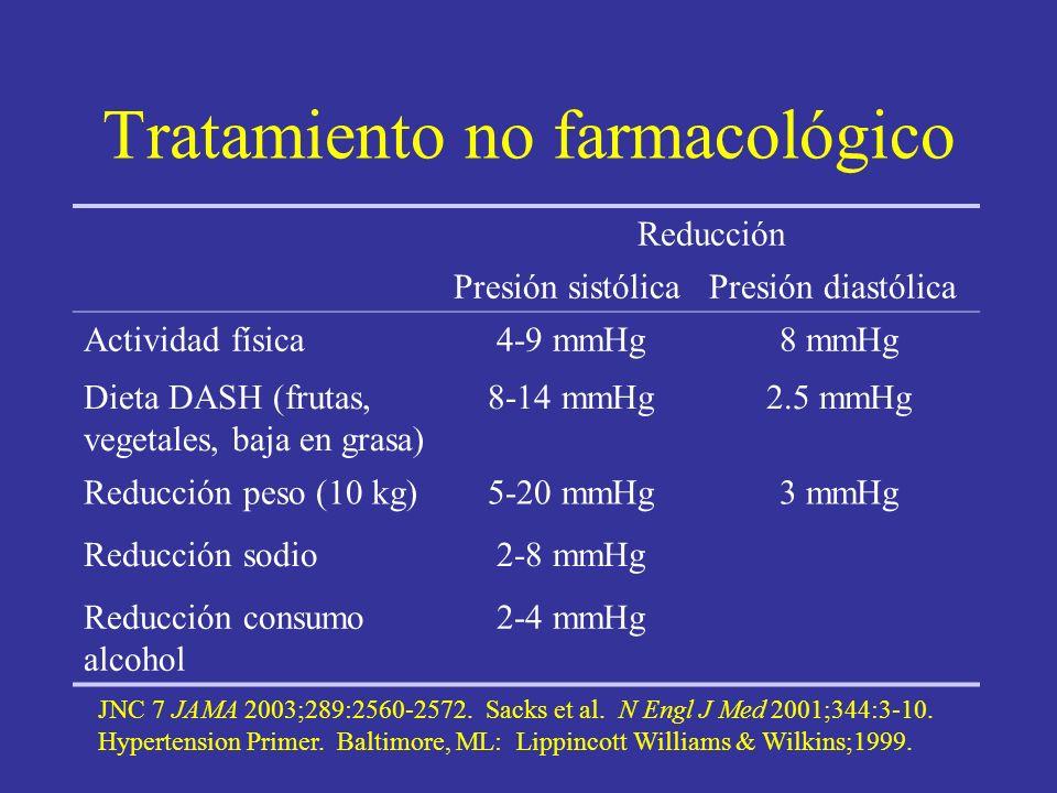 Tratamiento no farmacológico Reducción Presión sistólicaPresión diastólica Actividad física4-9 mmHg8 mmHg Dieta DASH (frutas, vegetales, baja en grasa