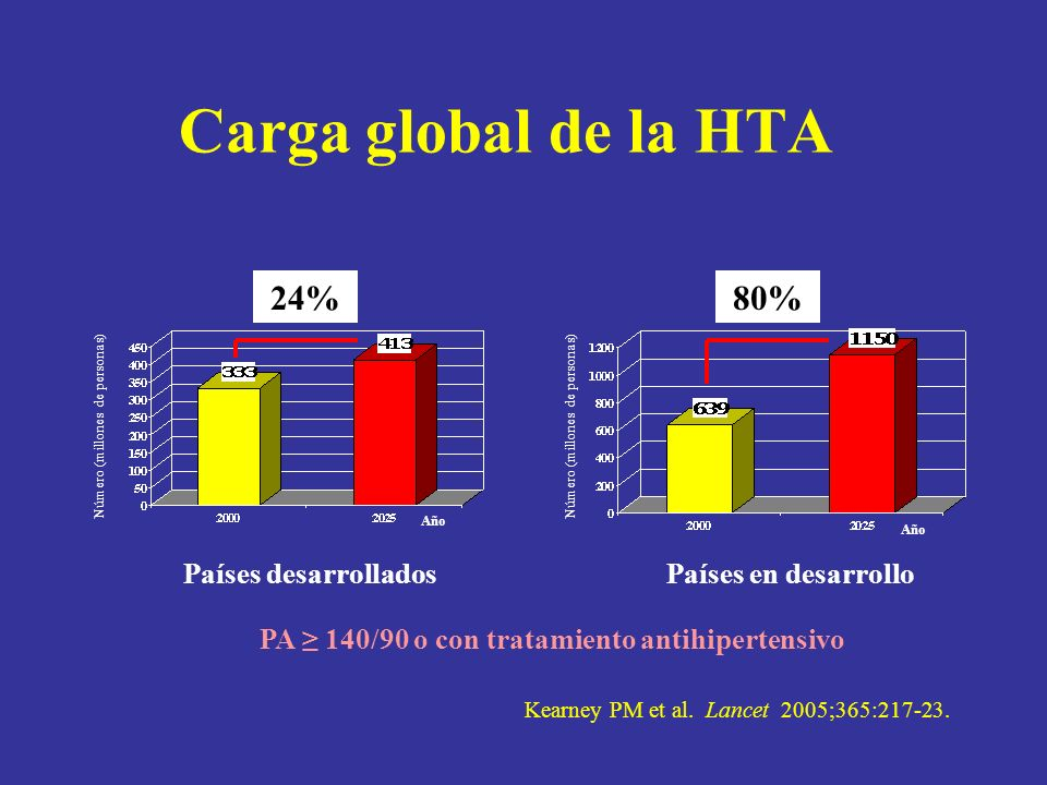 Fuente: NHBPEP Working Group Report in Primary Prevention in Hypertension, 1993.